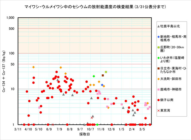 120331_maiwashi_graph
