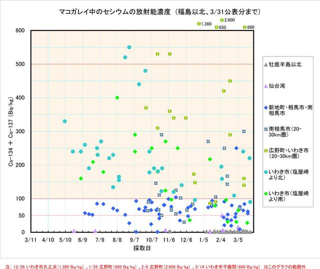 120331_makogarei2_graph