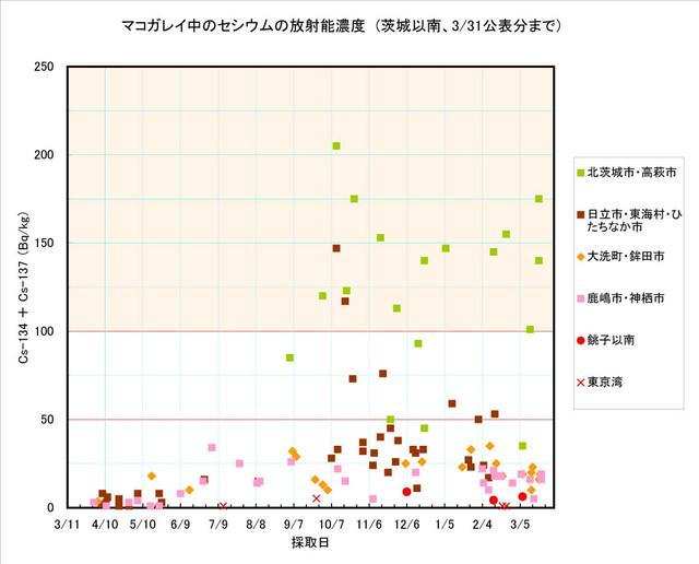 120331_makogarei3_graph