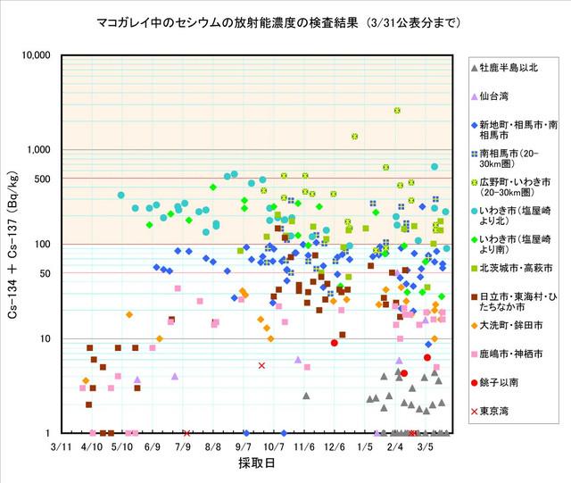 120331_makogarei_graph