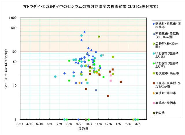 120331_matoudai_graph