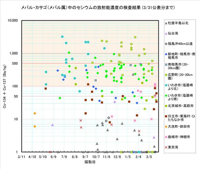 120331_mebaru_graph