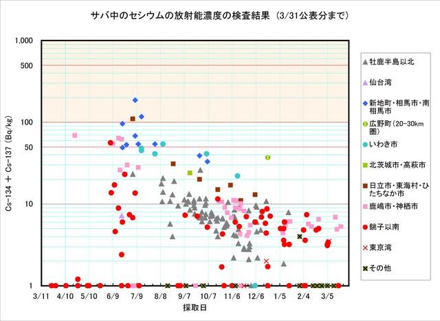 120331_saba_graph