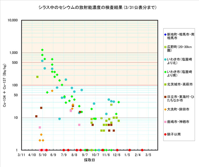 120331_shirasu_graph