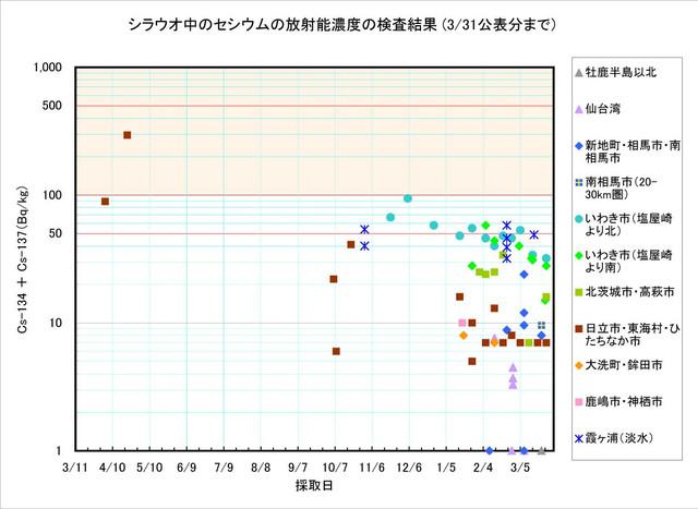 120331_shirauo_graph