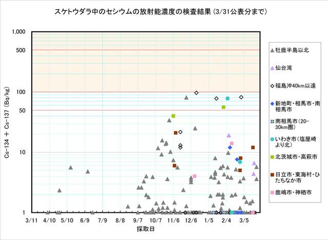 120331_suketou_graph