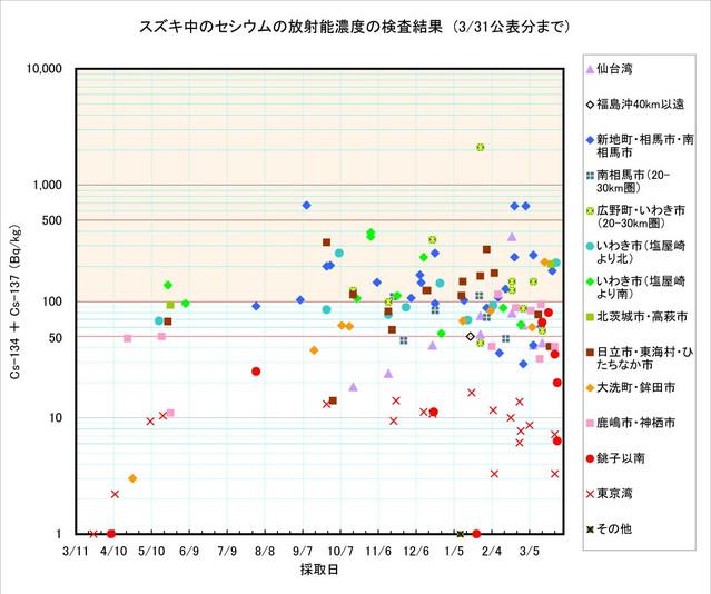 120331_suzuki_graph