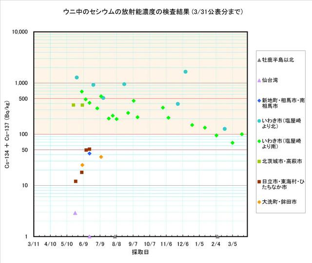 120331_uni_graph