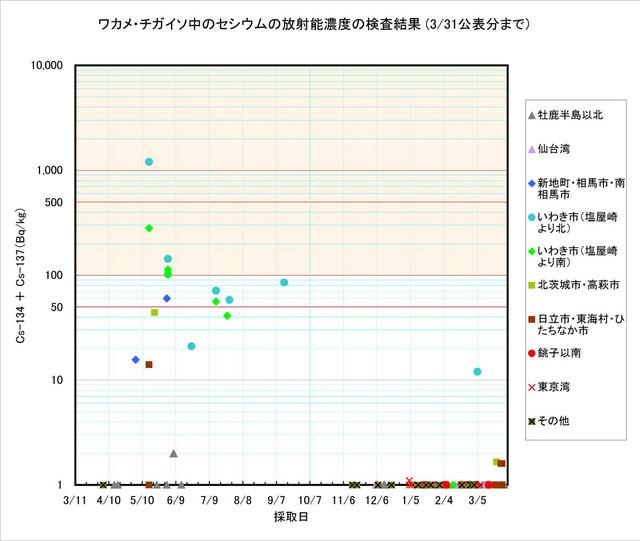 120331_wakame_graph