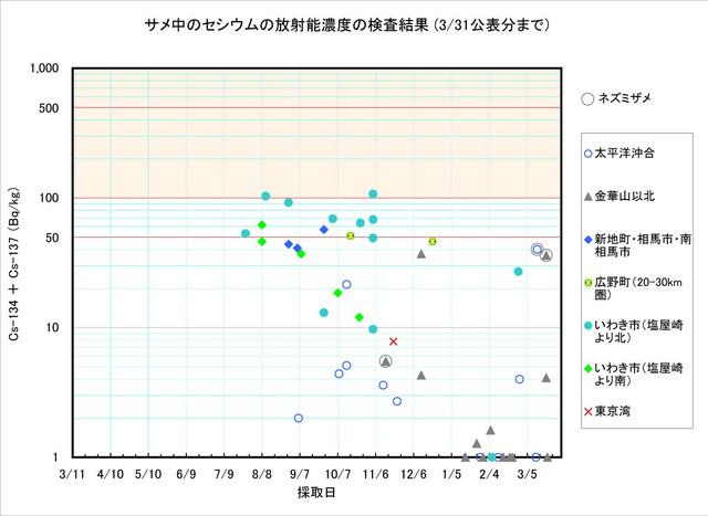120331_same_graph