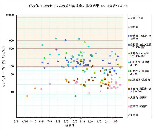 120331_ishigarei