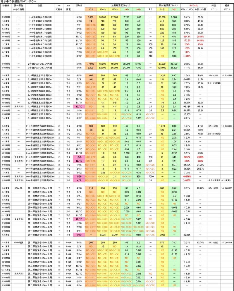Strontium_kaisui1