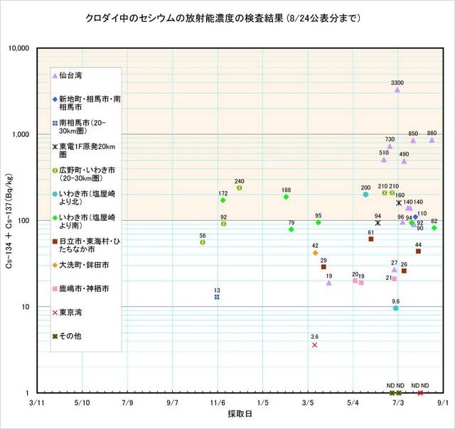 120824_kurodai_graph