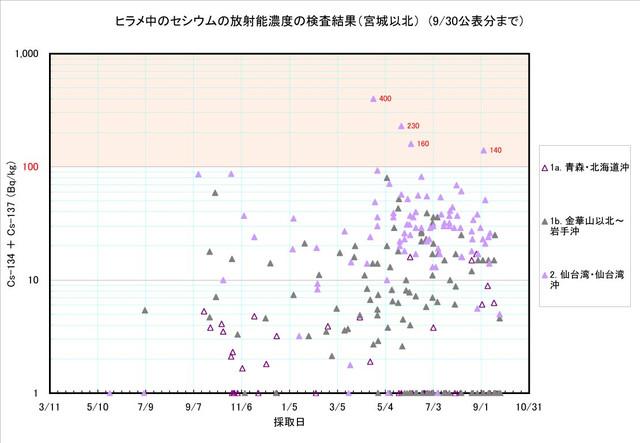 120930_hirame_graph_01
