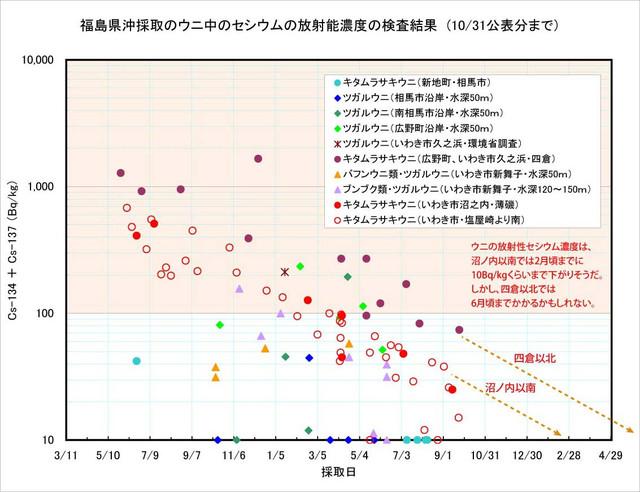121031_uni_graph