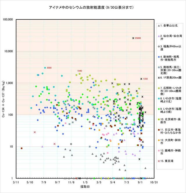 120930_ainame_graph_0