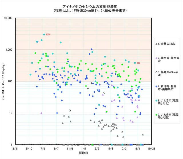 120930_ainame_graph_1