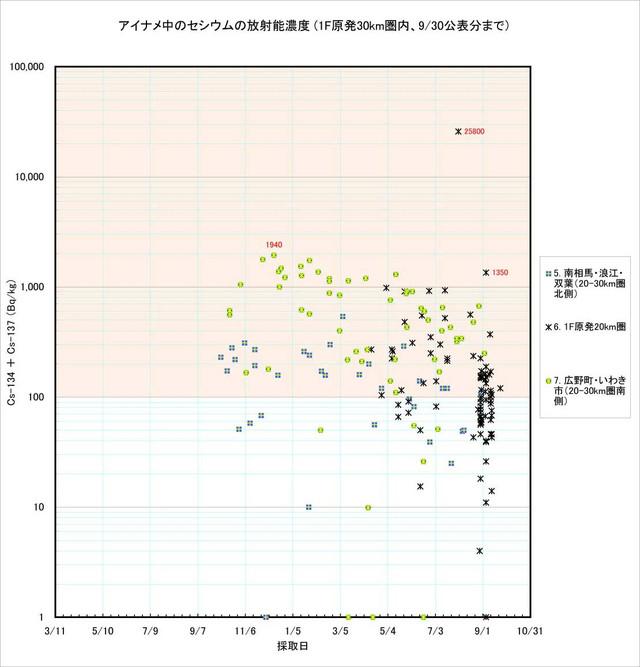 120930_ainame_graph_2