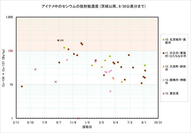 120930_ainame_graph_3