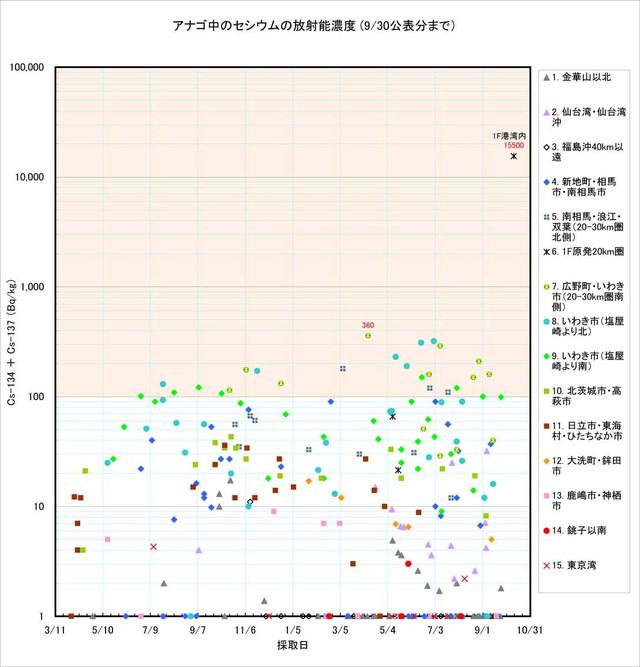 120930_anago_graph0