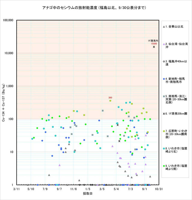 120930_anago_graph1