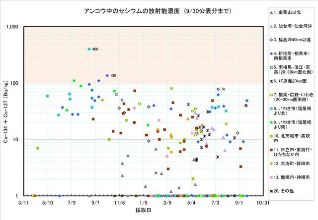 120930_ankou_graph0