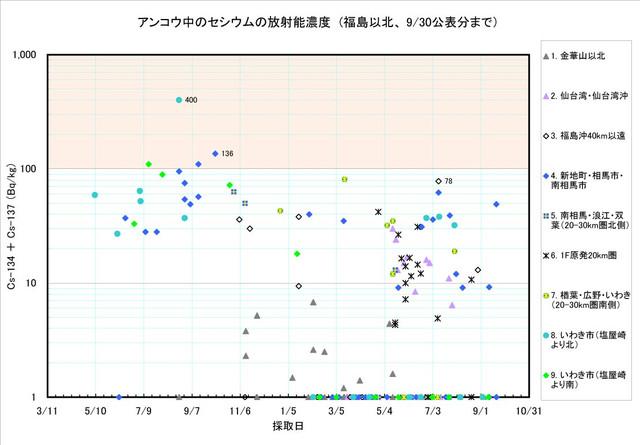 120930_ankou_graph1
