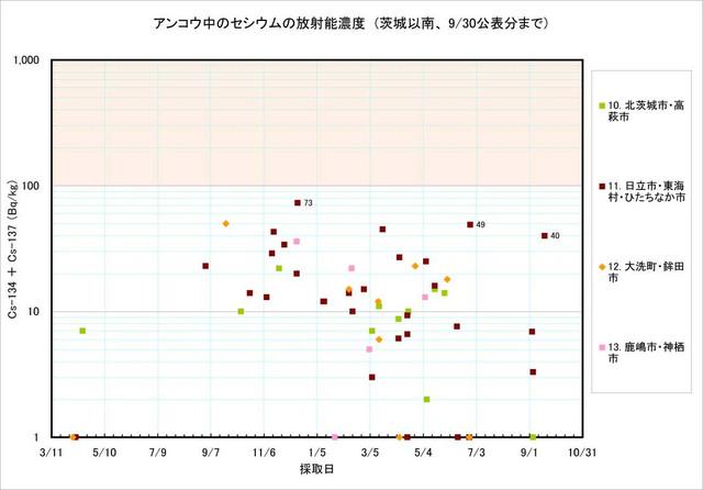 120930_ankou_graph2