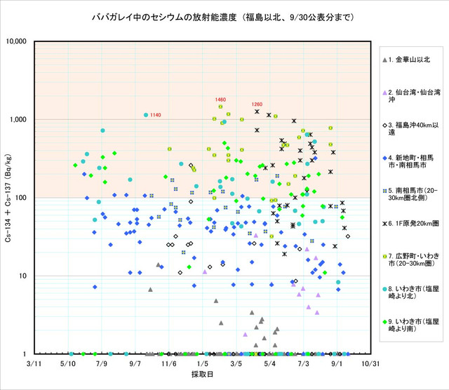 120930_babagarei_graph1
