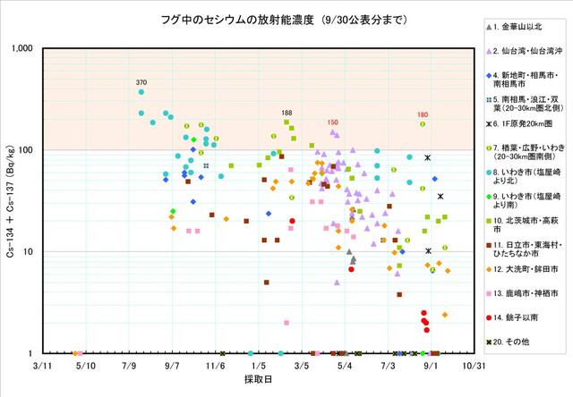 120930_fugu_graph0