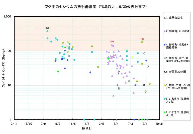 120930_fugu_graph1