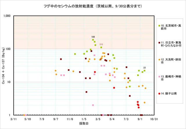120930_fugu_graph2