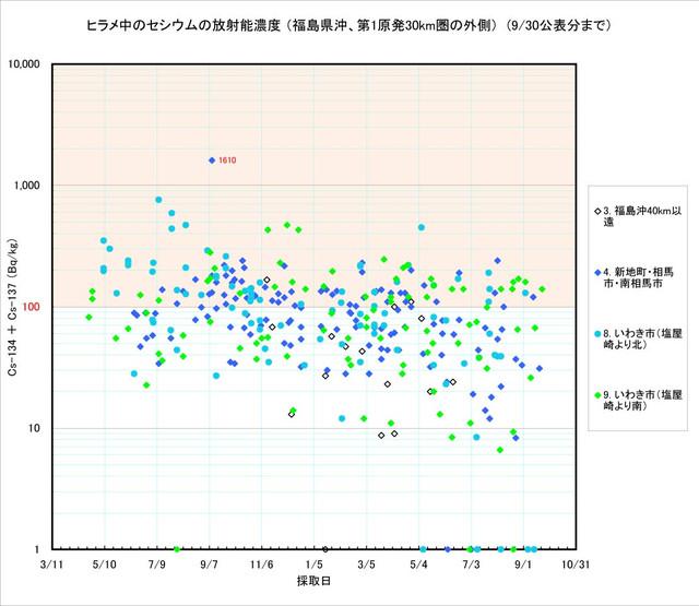 120930_hirame_graph_02