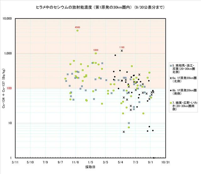 120930_hirame_graph_03