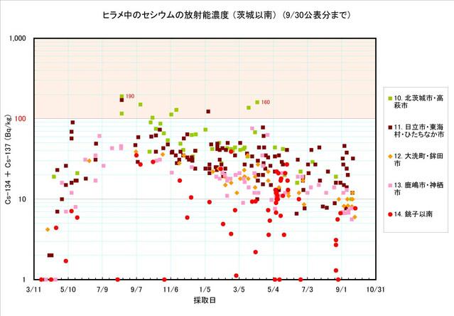 120930_hirame_graph_04