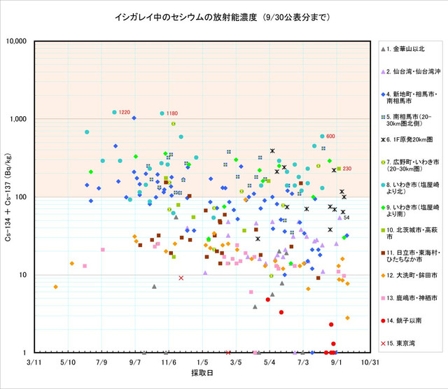 120930_ishigarei_graph0