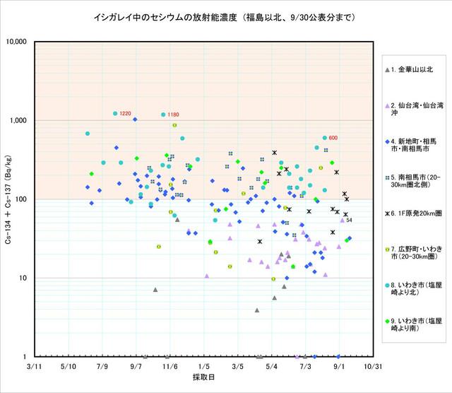 120930_ishigarei_graph1