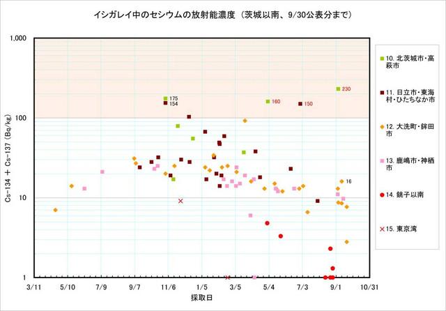 120930_ishigarei_graph2