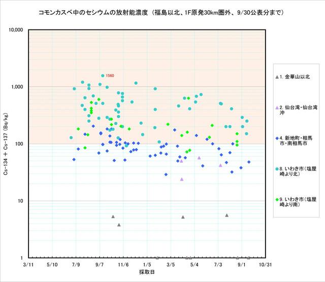 120930_kasube_graph_1