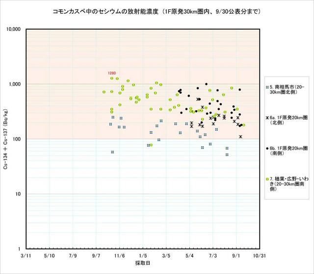 120930_kasube_graph_2