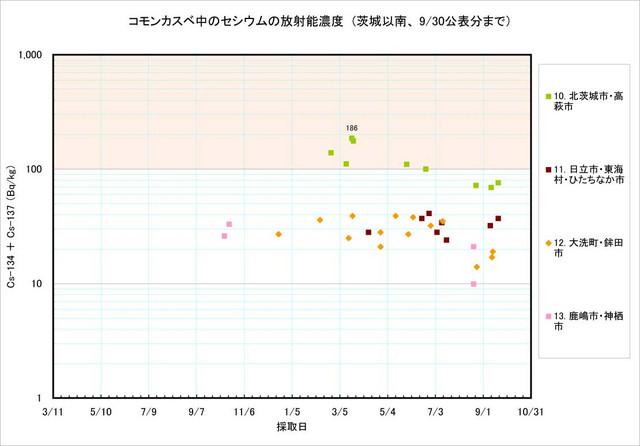 120930_kasube_graph_3