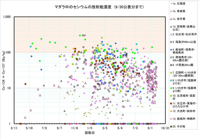 120930_madara_graph_0