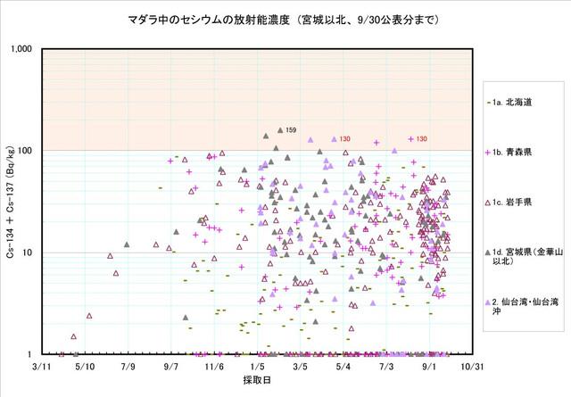 120930_madara_graph_1