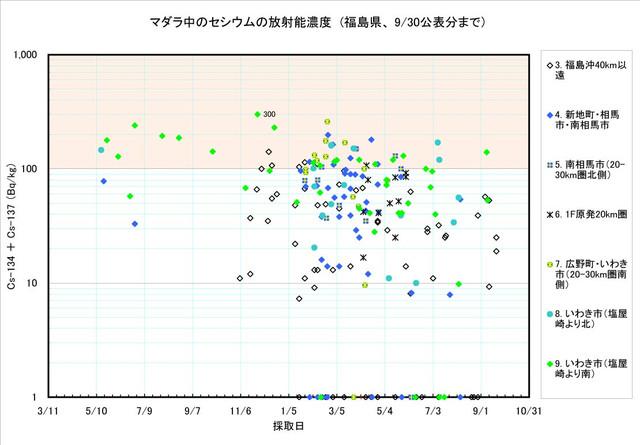 120930_madara_graph_2