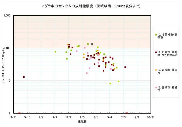 120930_madara_graph_3