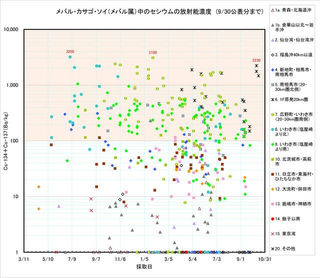 120930_mebaru_graph0