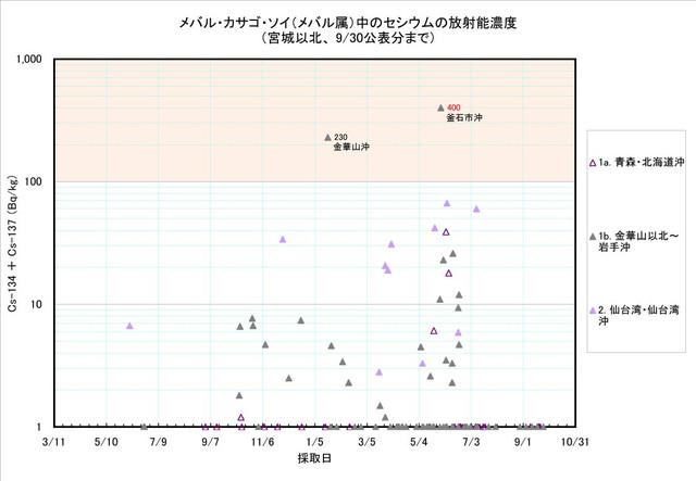 120930_mebaru_graph1