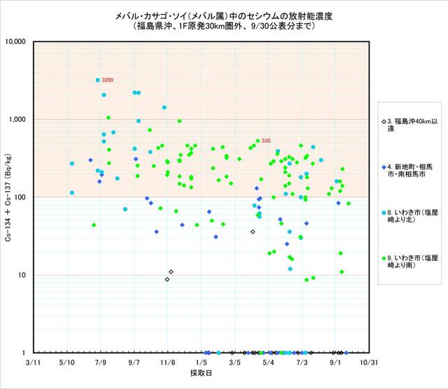 120930_mebaru_graph2