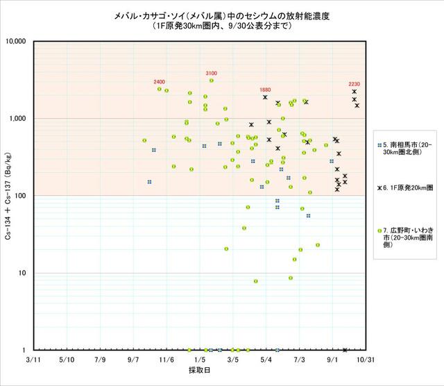 120930_mebaru_graph3