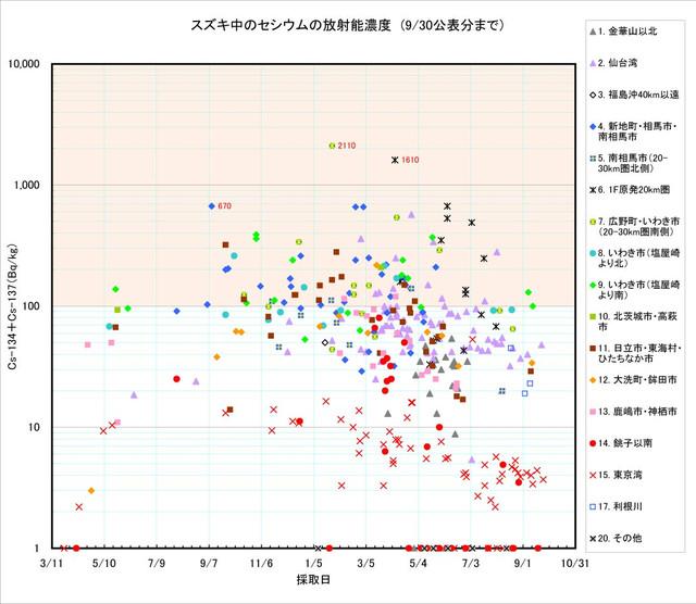 120930_suzuki_graph_0
